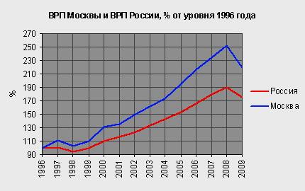 ВРПMos&RusS1996goda